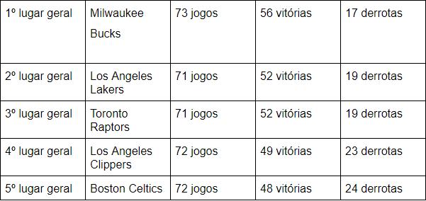 tabela com nomes de times de basquete americanos com sua quantidade de jogos junto das vitórias e derrotas